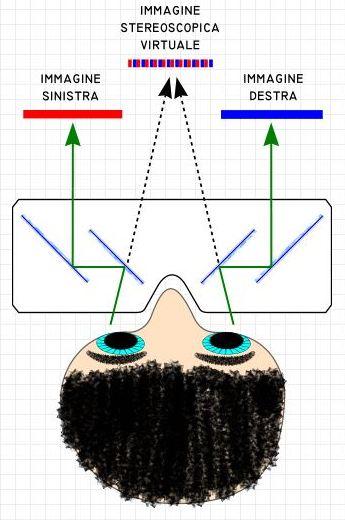Stereoscopio a specchi divertiscienza - Stereoscopio a specchi ...
